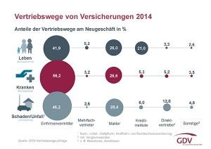 Statistik vertriebswege gdv_2014