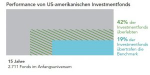 Performance von US Investmentfonds