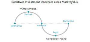 Reaktives Investment innerhalb eines Marktzykus