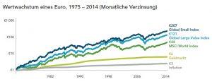 Wertwachstum eines Euro 1975-2014